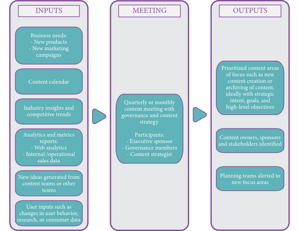 Governance model meeting schedule diagram
