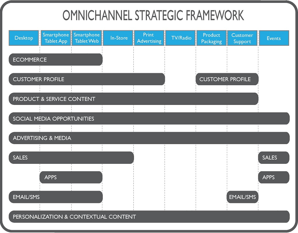 Omnichannel Strategic Framework