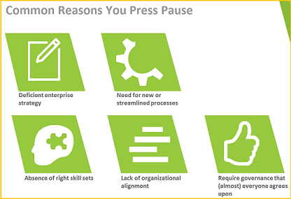 Press Pause to be operationally ready for content personalization.