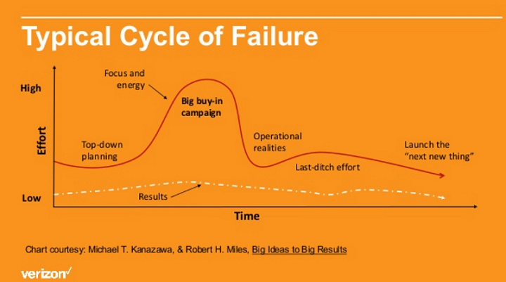 Lisa Trager's Typical Cycle of Failure Slide